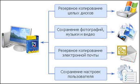 Acronis True Image 11 Home RUS + ключ активации